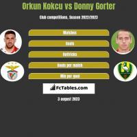 Orkun Kokcu vs Donny Gorter h2h player stats