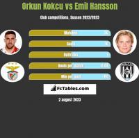 Orkun Kokcu vs Emil Hansson h2h player stats