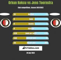 Orkun Kokcu vs Jens Toornstra h2h player stats