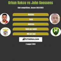 Orkun Kokcu vs John Goossens h2h player stats