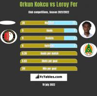 Orkun Kokcu vs Leroy Fer h2h player stats