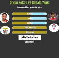 Orkun Kokcu vs Renato Tapia h2h player stats
