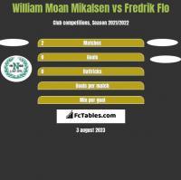 William Moan Mikalsen vs Fredrik Flo h2h player stats
