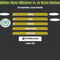 William Moan Mikalsen vs Jo Nymo Matland h2h player stats