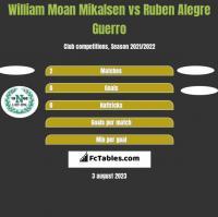 William Moan Mikalsen vs Ruben Alegre Guerro h2h player stats