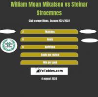 William Moan Mikalsen vs Steinar Stroemnes h2h player stats