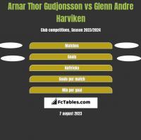 Arnar Thor Gudjonsson vs Glenn Andre Harviken h2h player stats