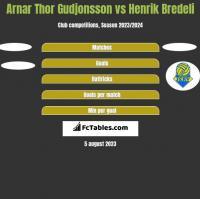 Arnar Thor Gudjonsson vs Henrik Bredeli h2h player stats