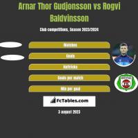Arnar Thor Gudjonsson vs Rogvi Baldvinsson h2h player stats