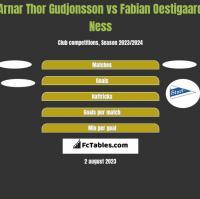 Arnar Thor Gudjonsson vs Fabian Oestigaard Ness h2h player stats