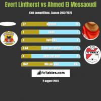 Evert Linthorst vs Ahmed El Messaoudi h2h player stats