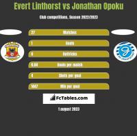 Evert Linthorst vs Jonathan Opoku h2h player stats