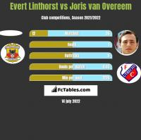Evert Linthorst vs Joris van Overeem h2h player stats