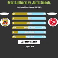 Evert Linthorst vs Jorrit Smeets h2h player stats