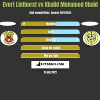 Evert Linthorst vs Khalid Mohamed Obaid h2h player stats