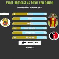 Evert Linthorst vs Peter van Ooijen h2h player stats