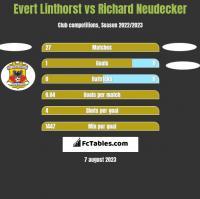 Evert Linthorst vs Richard Neudecker h2h player stats