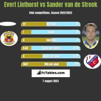 Evert Linthorst vs Sander van de Streek h2h player stats