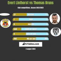 Evert Linthorst vs Thomas Bruns h2h player stats