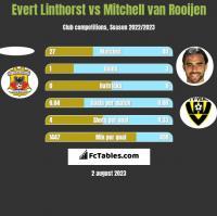 Evert Linthorst vs Mitchell van Rooijen h2h player stats