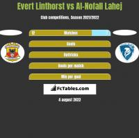 Evert Linthorst vs Al-Nofall Lahej h2h player stats
