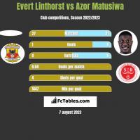 Evert Linthorst vs Azor Matusiwa h2h player stats