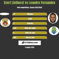 Evert Linthorst vs Leandro Fernandes h2h player stats