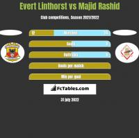 Evert Linthorst vs Majid Rashid h2h player stats