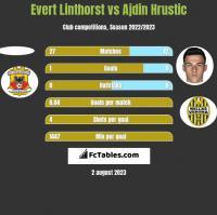 Evert Linthorst vs Ajdin Hrustic h2h player stats