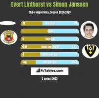 Evert Linthorst vs Simon Janssen h2h player stats