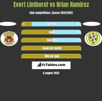 Evert Linthorst vs Brian Ramirez h2h player stats