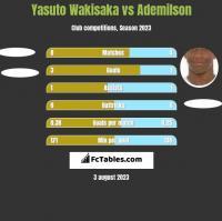 Yasuto Wakisaka vs Ademilson h2h player stats