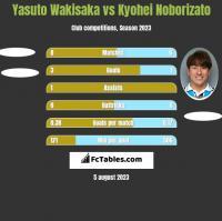 Yasuto Wakisaka vs Kyohei Noborizato h2h player stats