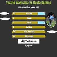 Yasuto Wakisaka vs Ryota Oshima h2h player stats