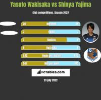 Yasuto Wakisaka vs Shinya Yajima h2h player stats