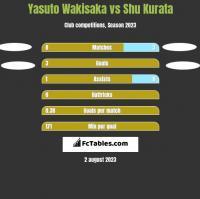 Yasuto Wakisaka vs Shu Kurata h2h player stats
