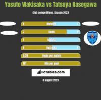 Yasuto Wakisaka vs Tatsuya Hasegawa h2h player stats