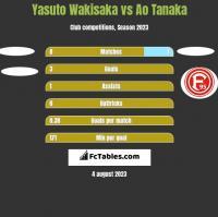 Yasuto Wakisaka vs Ao Tanaka h2h player stats