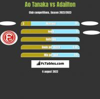 Ao Tanaka vs Adailton h2h player stats