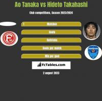 Ao Tanaka vs Hideto Takahashi h2h player stats