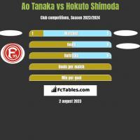 Ao Tanaka vs Hokuto Shimoda h2h player stats
