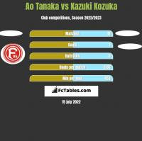 Ao Tanaka vs Kazuki Kozuka h2h player stats