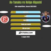 Ao Tanaka vs Keigo Higashi h2h player stats
