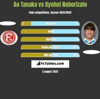 Ao Tanaka vs Kyohei Noborizato h2h player stats