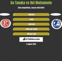 Ao Tanaka vs Rei Matsumoto h2h player stats
