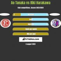 Ao Tanaka vs Riki Harakawa h2h player stats