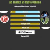 Ao Tanaka vs Ryota Oshima h2h player stats