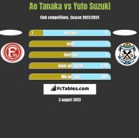 Ao Tanaka vs Yuto Suzuki h2h player stats