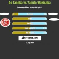 Ao Tanaka vs Yasuto Wakisaka h2h player stats