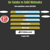 Ao Tanaka vs Daiki Matsuoka h2h player stats